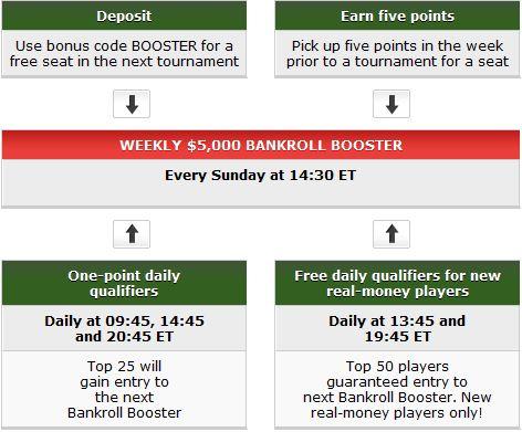 Party poker bonus code april 2018
